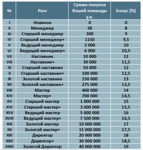 Система рангов в b2b jewelry