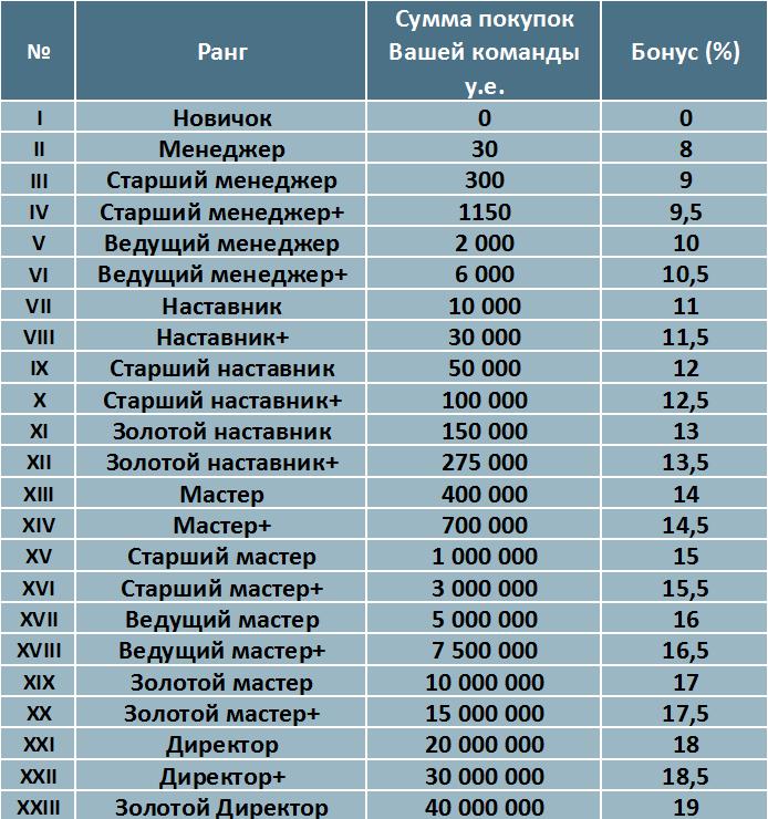 таблица рангов в b2b Jewelry